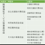 障害福祉サービス等事業_日中活動系