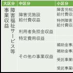 障害福祉サービス等事業_相談系②